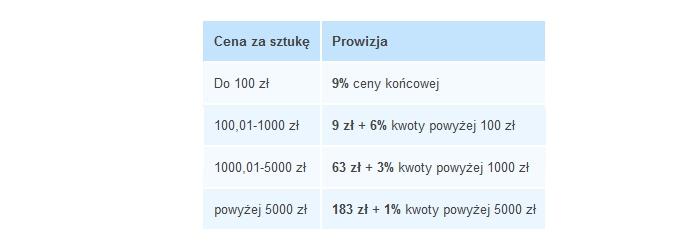 ifirma.pl program do księgowania - allegro sklepy prowizje