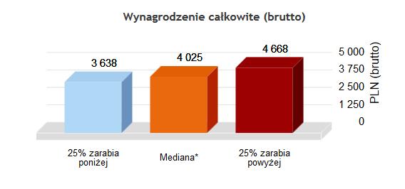 ifirma.pl program do księgowania - zarobki detektywa