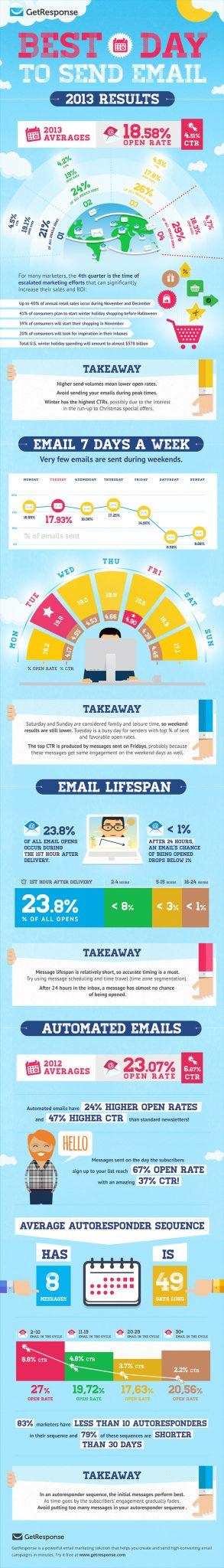 ifirma.pl program do księgowania - gr email day by day infografika 01 web 900px