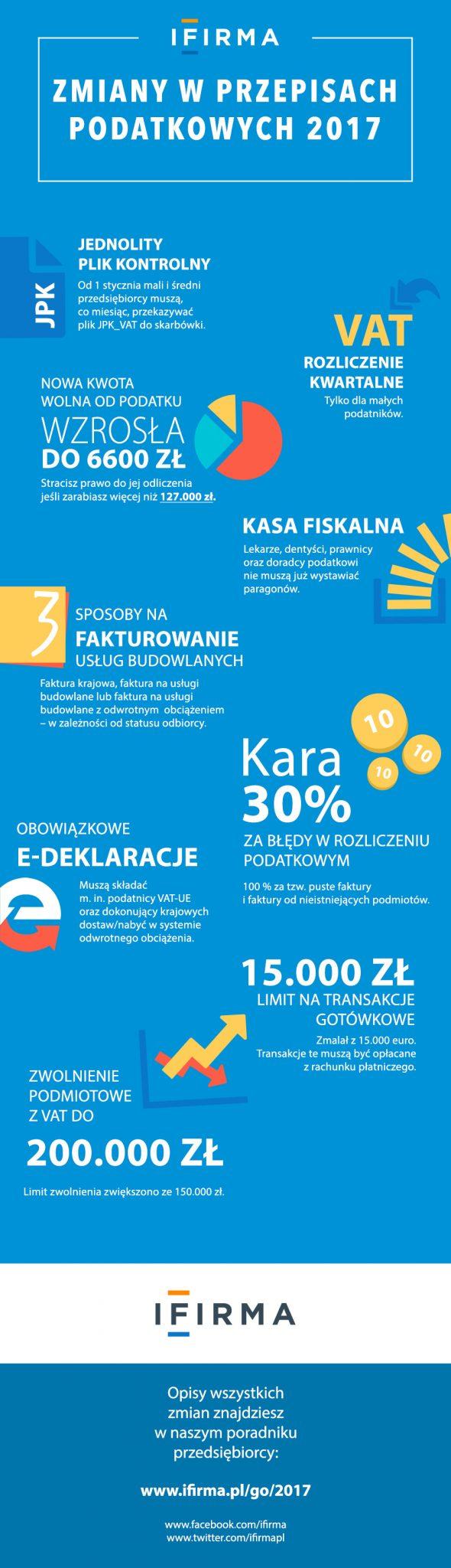 zmiany w przepisach podatkowych - infografika