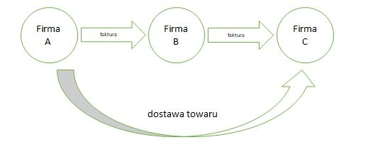 ifirma.pl program do księgowania - wykres 1