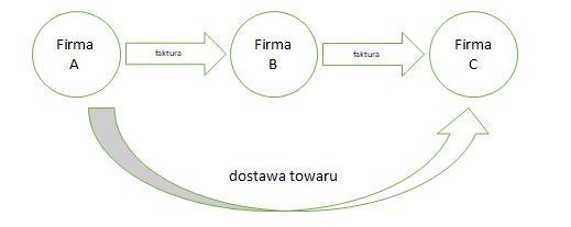 transakcja trójstronna - uproszczony schemat