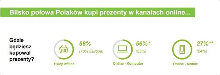 statystyki sprzedaży online w Polsce