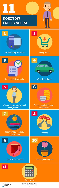 11 kosztów freelancera