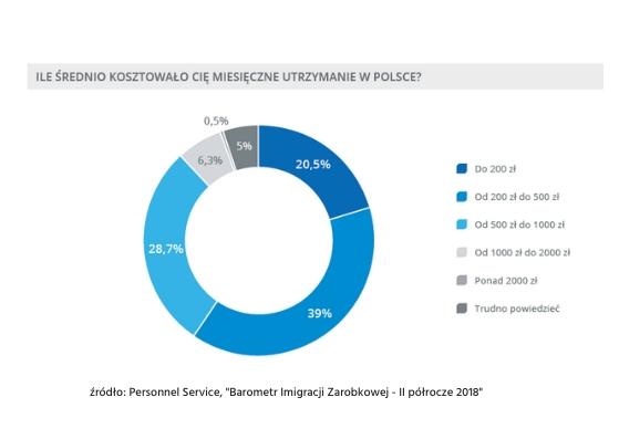 koszty życia w Polsce