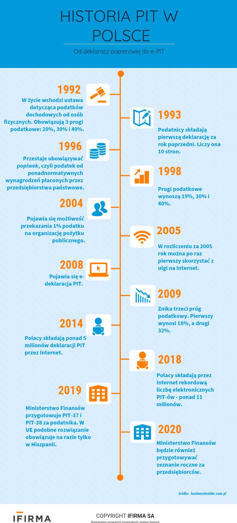 Grafika - historia PIT w Polsce