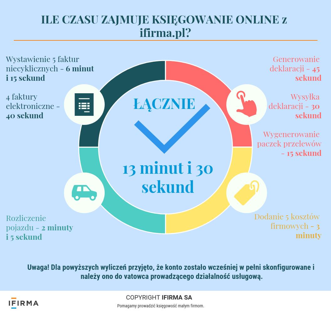 Księgowość online - ile czasu zajmuje?