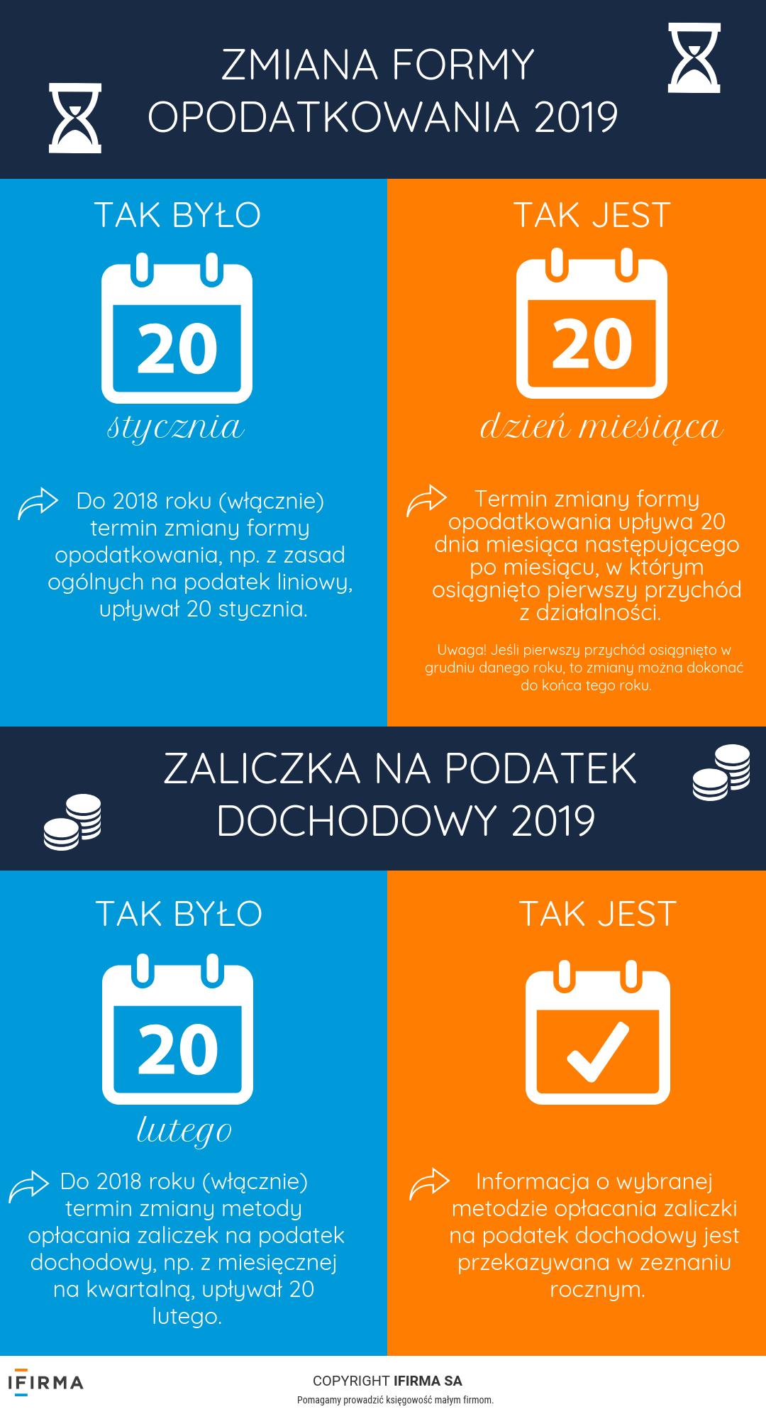 PIT 2019 – jak zgłosić zaliczkę i formę opodatkowania?