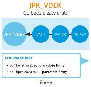 JPK_VDEK - co będzie zawierał?