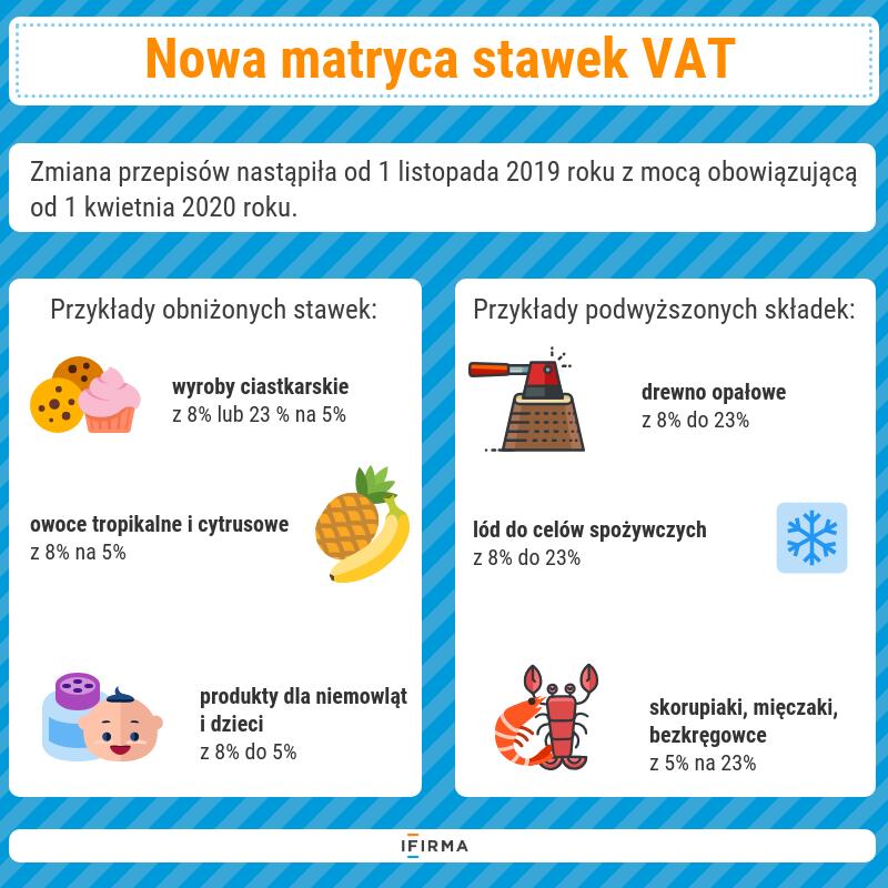 Nowa matryca stawek VAT już od lipca 2020 r.