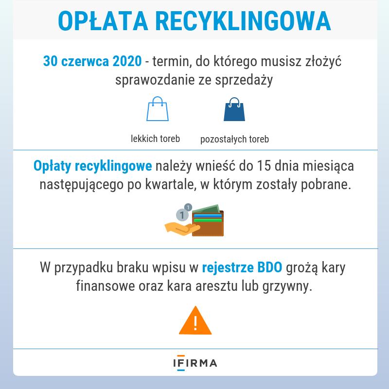 opłata recyklingowa za torebki foliowe