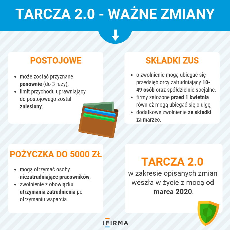Tarcza antykryzysowa 2.0 - zwolnienie z zus, świadczenie postojowe i inne ważne zmiany