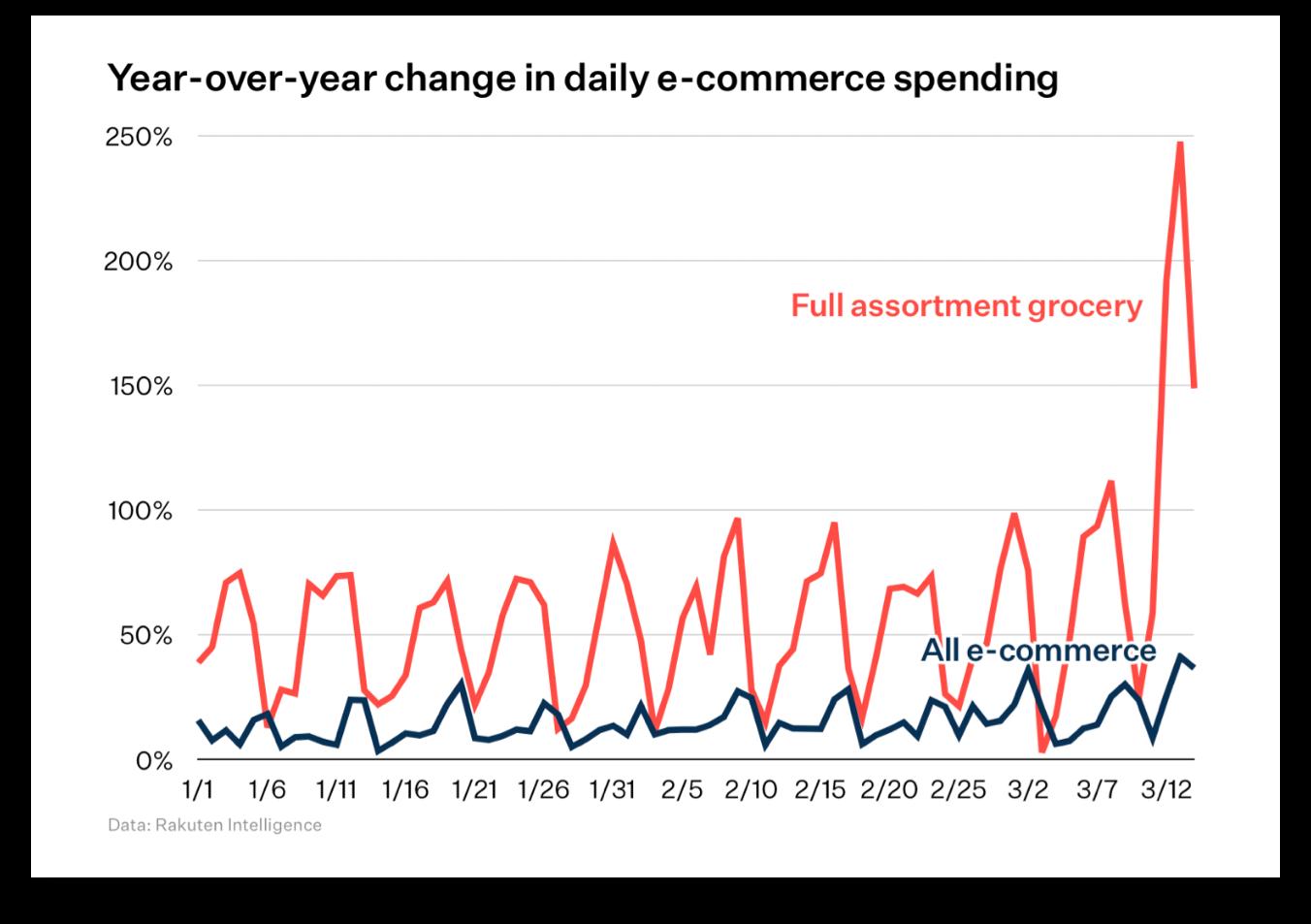 zmiany-w-wydatkach-na-e-commerce