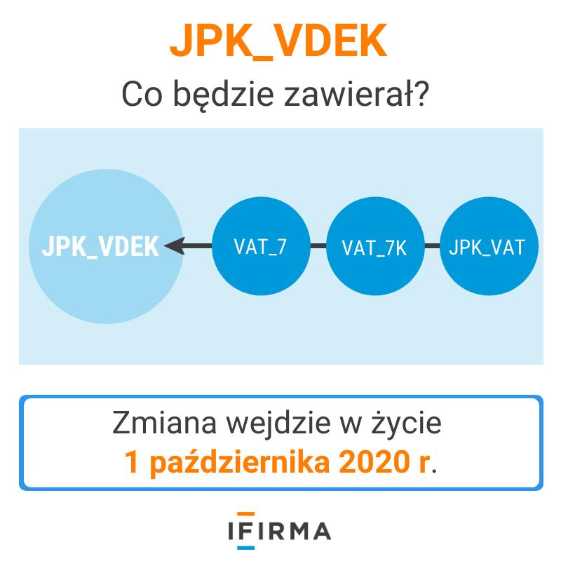 JPK V7M i JPK V7K czyli JPK_VDEK od października