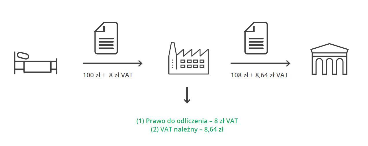 SLIM VAT - planowane zmiany przepisów