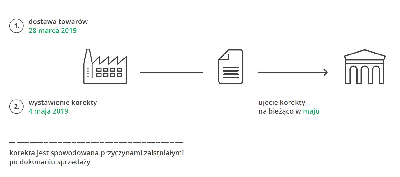 Faktury korygujące - zmiany planowane w SLIM VAT