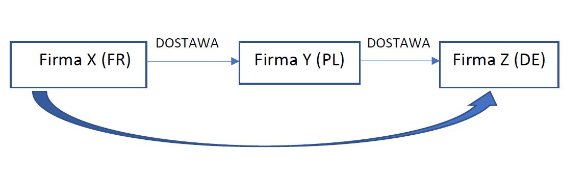 Oznaczenie TT_WNT i TT_WDT transakcje trójstronne