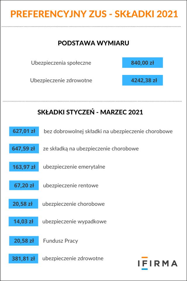 preferencyjny zus składki 2021
