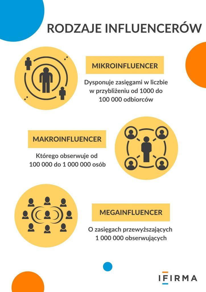 Influencer marketing. Jak znaleźć odpowiedniego influencera dla swojej kampanii?
